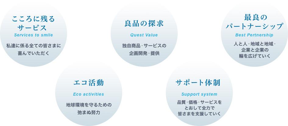 こころに残るサービス 良品の探求 最良のパートナーシップ エコ活動 サポート体制